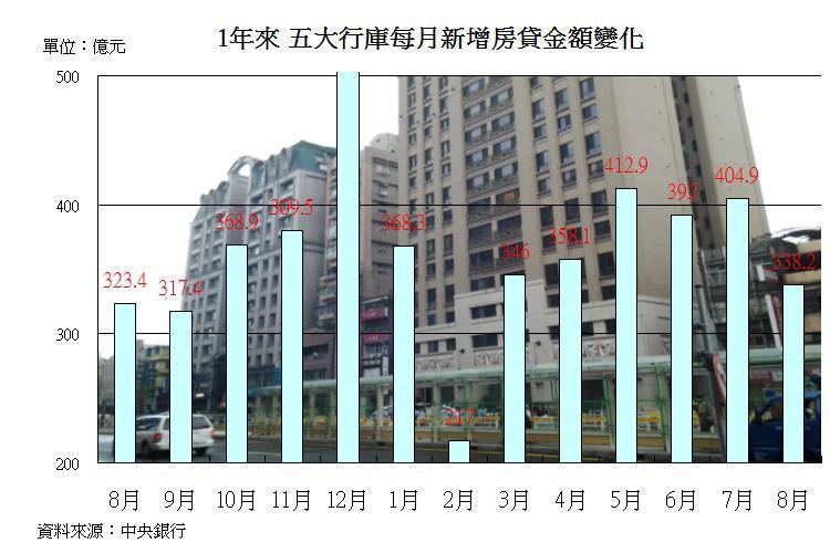 圖片:房貸利率、房價降不停讓購屋行動比去年高不少