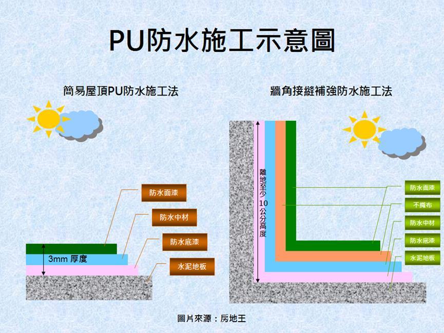 圖片:屋頂防漏方法用對效果高更省錢
