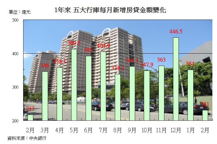 圖片:從數字看房市!2月購屋人氣年增6.5趴