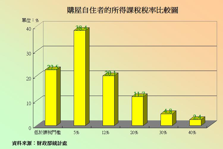 圖片:年輕人別再說買不起房子!購屋者大多是所得較少的族群