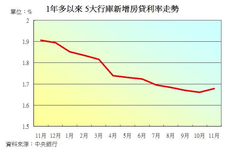圖片:新增房貸利率觸底微升!自住購屋把握房市谷底時機