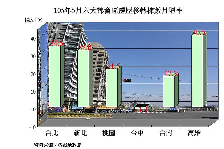 圖片:六都5月房屋移轉數年增率轉正 高雄、桃園市表現最佳
