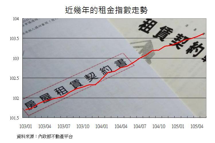 圖片:房地產關鍵字 漲不停的租屋指數讓人改變居住想法