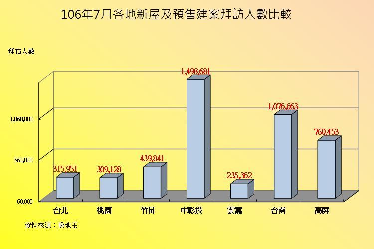 圖片:7月建案人氣回升!雲嘉、台北房市表現最佳
