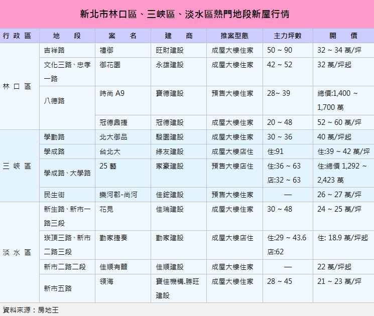 圖片:「林三淡」躍升輕移民熱區!房價僅台北市三分之一