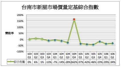 圖片:2017年第2季台南市房地產市場價跌量增,成交量回溫