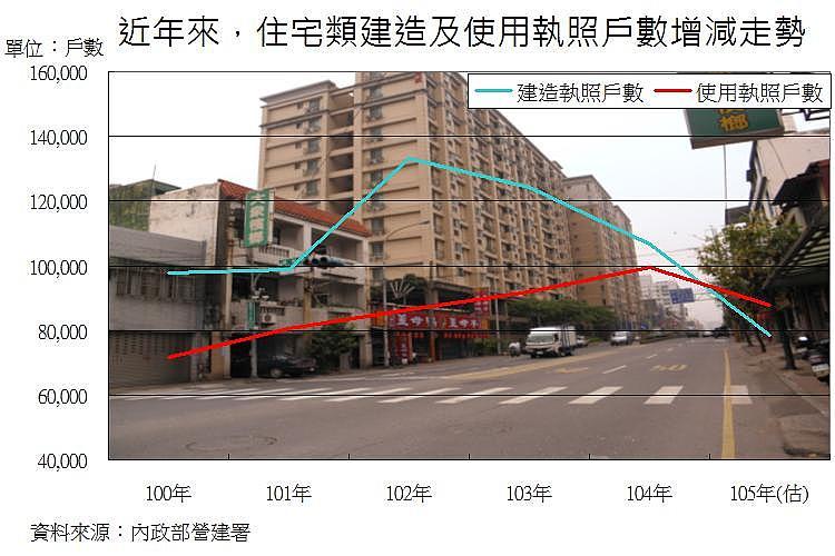 圖片:從數字看房市 建造、使用執照量縮有助房市景氣築底