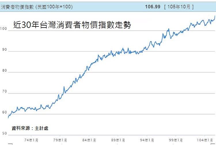 圖片:一例一休拉高物價、通膨!房地產價值順勢回升