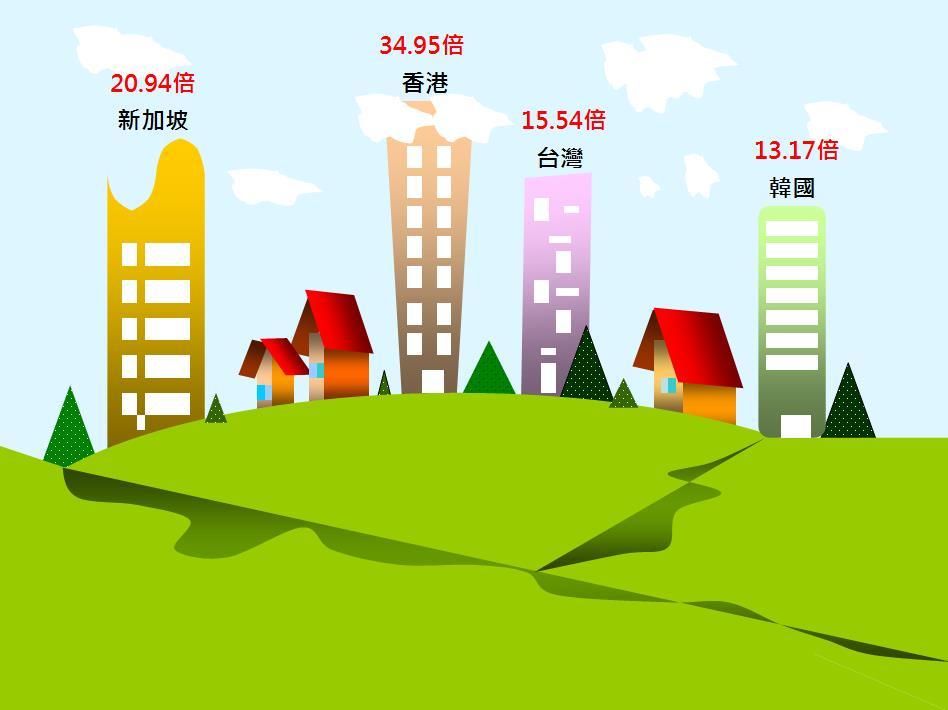 圖片:台灣購屋壓力全球第22