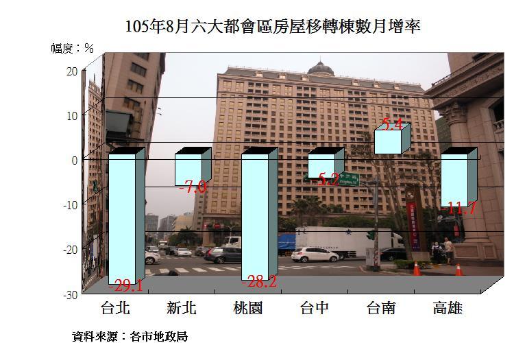 圖片:五都8月房屋移轉數年增率繼續增加!僅台中市衰退一成!