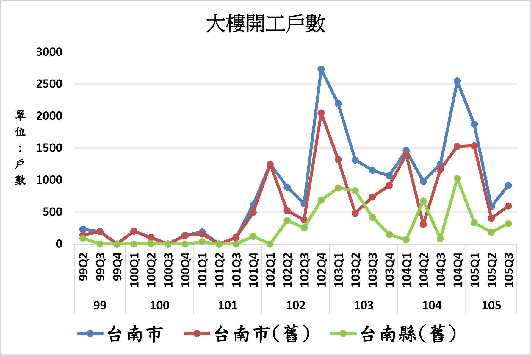 圖片:2016 年第 3季台南市房地產市場指數 新成屋、預售屋市場