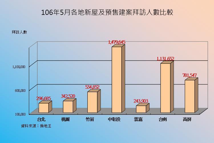 圖片:5月建案人氣續增4%!雲嘉地區房市成長率較大
