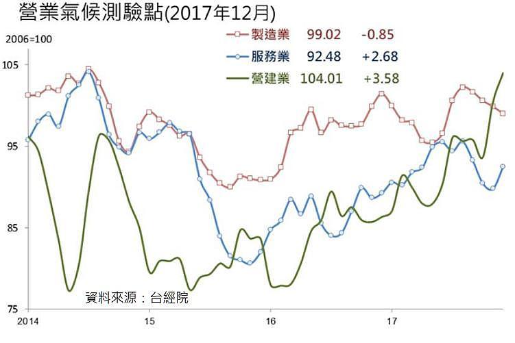 營建業景氣指數
