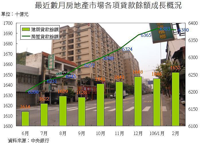 圖片:首購族進場意願高!房貸餘額年增率持續上揚