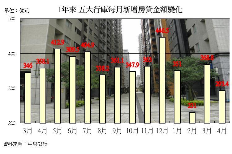 圖片:首購族優惠房貸金額再增加!進場購屋跡象越來越明顯