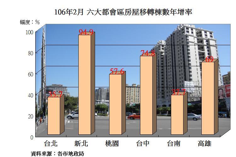 圖片:房市景氣回升!2月房屋移轉數年增率大翻揚