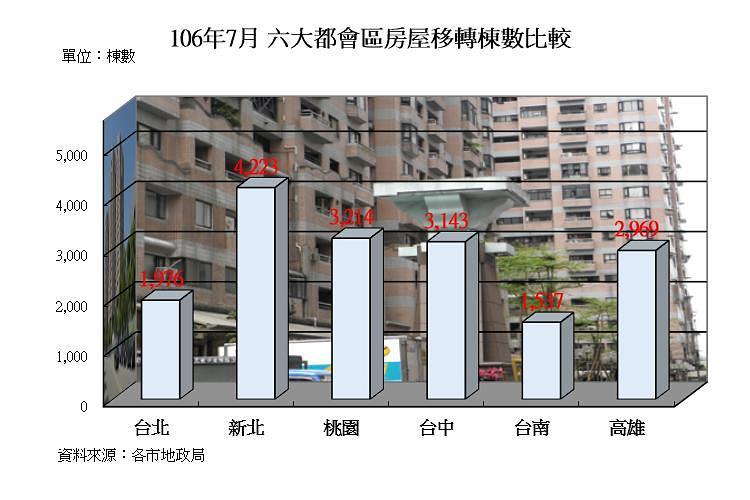 圖片:告別單月移轉量暴漲暴跌!下半年房市量能正向發展