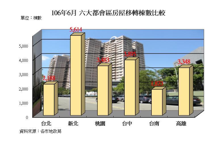 圖片:房市交易持續回暖!新北、台中、台南表現亮眼