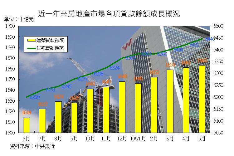 圖片:從數字看房市!民眾買房、建商推案信心增強