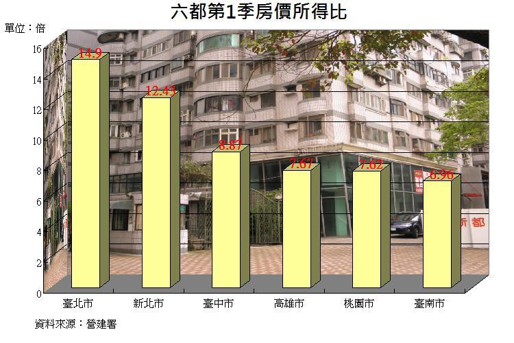 圖片:你的房價負擔能力有多少?