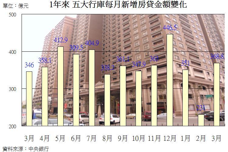 圖片:買氣更明顯!這些數據告訴你房市景氣正回升中
