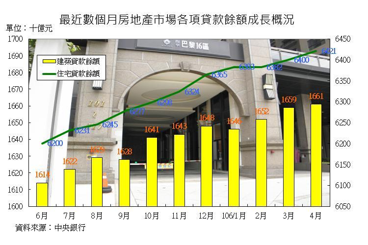 圖片:從數字看房市!建築融資、購屋貸款攀高拉升景氣