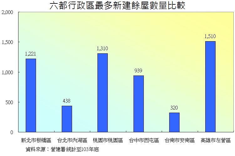 圖片:購屋不用洪荒之力(三) 找空屋率高、餘屋量大區域就對了