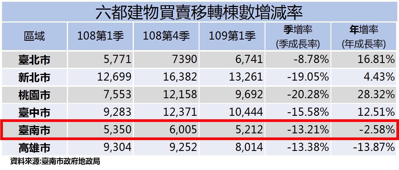 圖片:臺南重大公共建設備受青睞,土地買賣移轉筆數年增9.2%