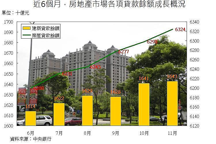 圖片:房市買氣回升!首購、自住客進場,房貸餘額激增數百億