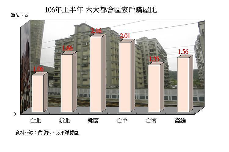 圖片:別再不相信買房的人更多了!家戶購屋比再攀高
