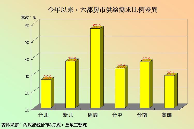 圖片:從房市「供給需求比」看房價之後趨勢