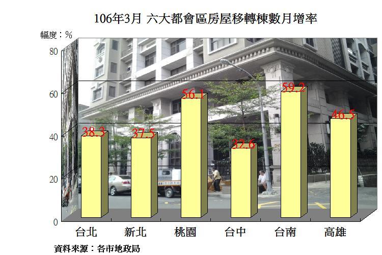 圖片:房市回升玩真的!3月房屋移轉數月增率、年增率暴衝