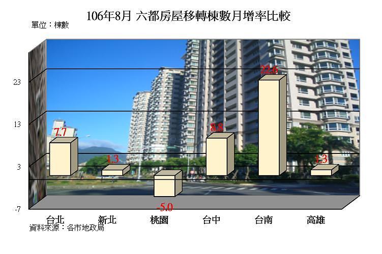 圖片:8月房屋移轉量全面上揚!房市景氣蓄勢待發