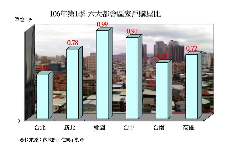 圖片:家戶購屋比年增率再升高!新北、桃園表現尤佳