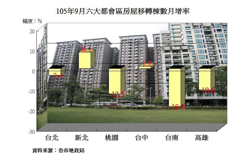 圖片:六都9月房屋移轉數成長率呈現雙北兩樣情、中部持穩、南部降溫