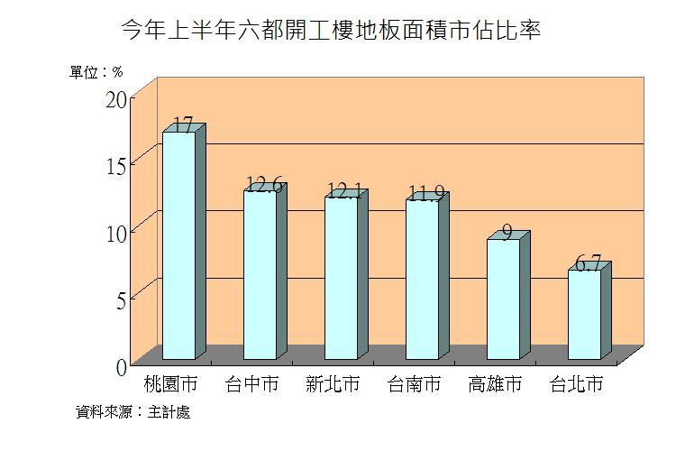 圖片:從數字看房市 開工樓地板面積漸減有助房市供需平衡