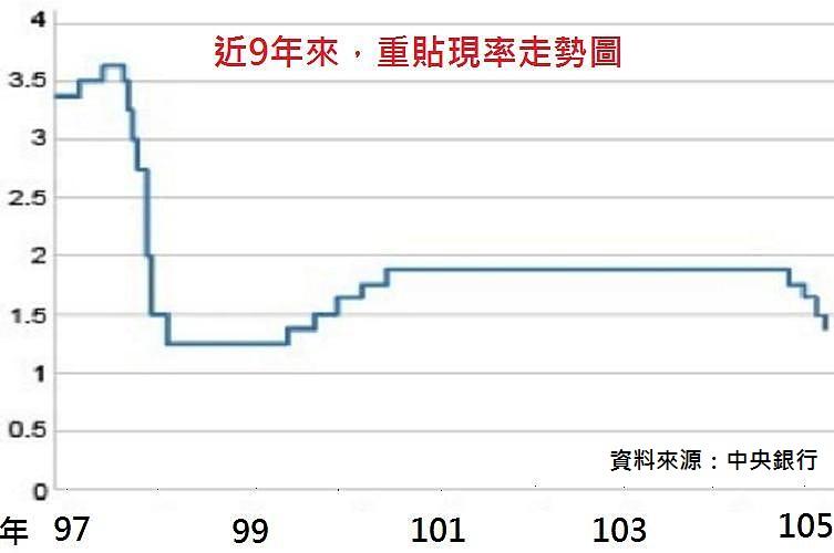 圖片:央行第4次降息 對房市影響和以前降息不同