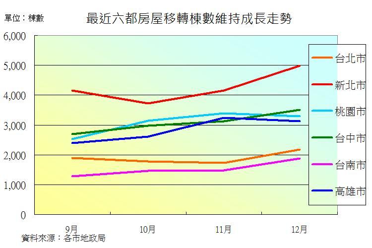 圖片:房屋移轉量再成長!台南、雙北市當起帶頭大哥